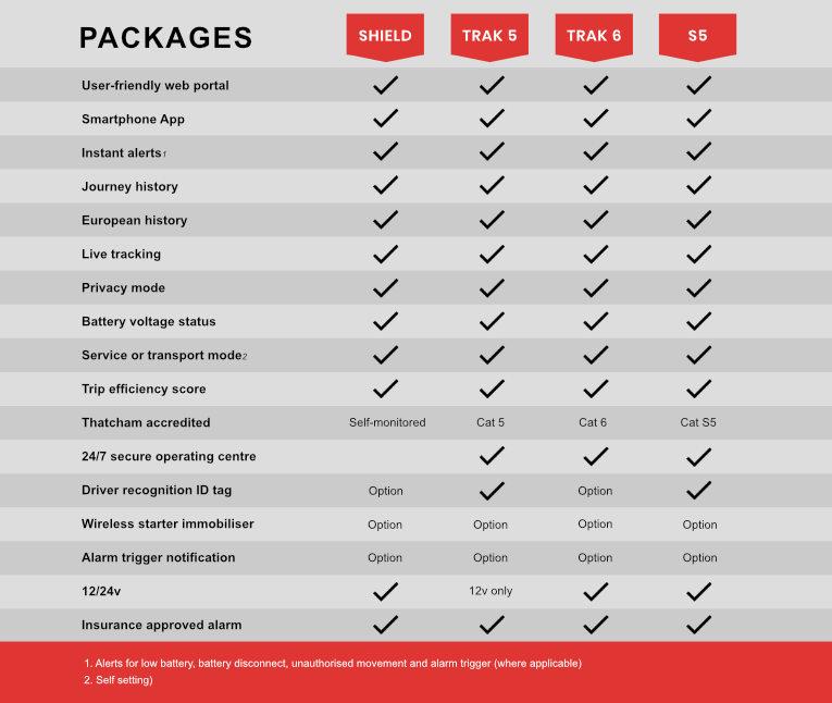 Metatrak Packages